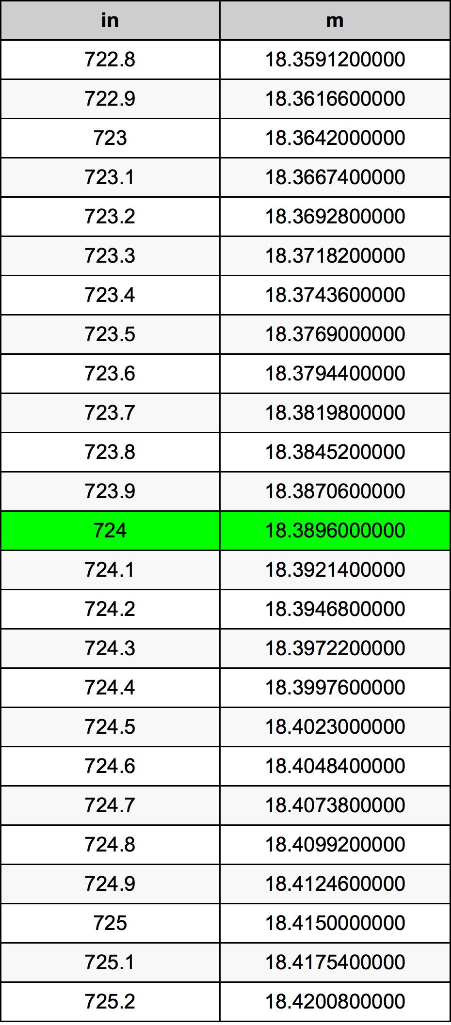 724 Palec převodní tabulka