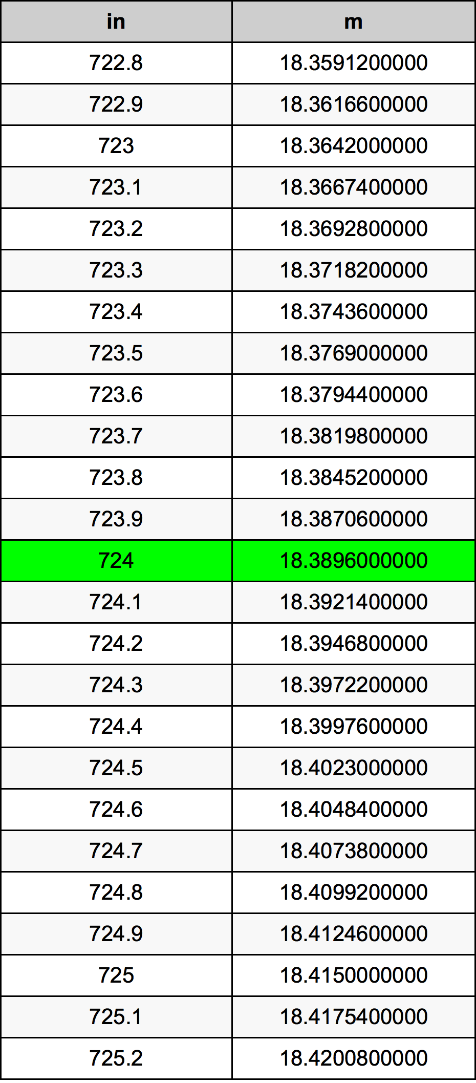 724 дюйм Таблица преобразования