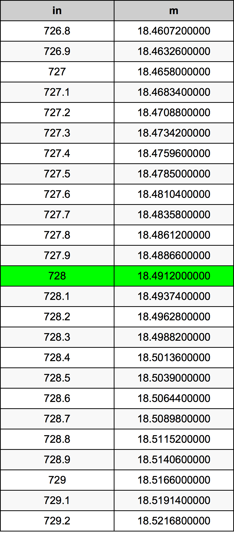 728 Inç Table