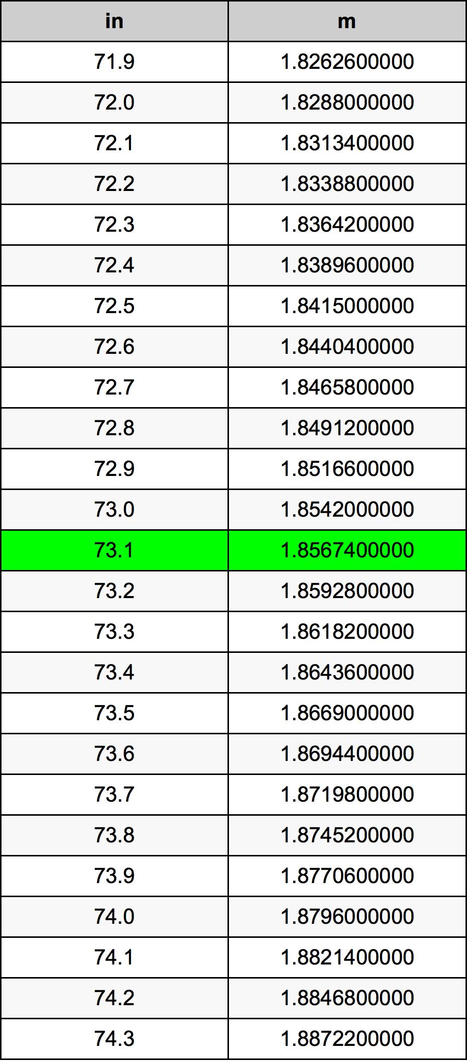 73.1インチ換算表