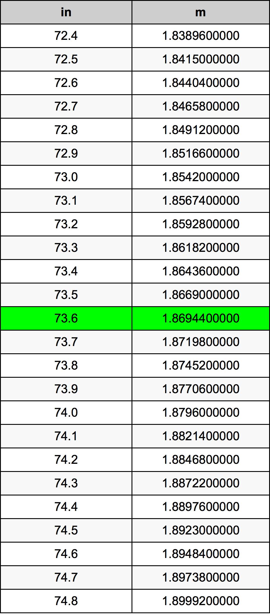 73.6 Polegada tabela de conversão