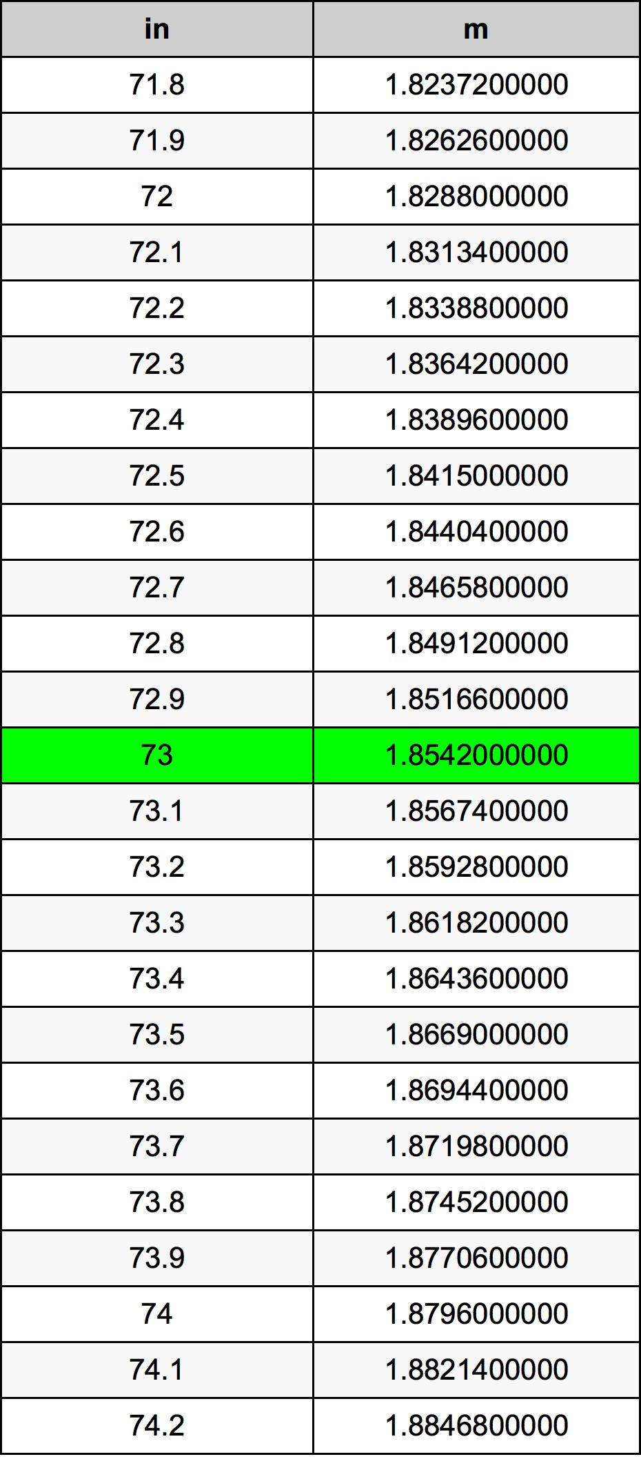 73 Inch konverteringstabell