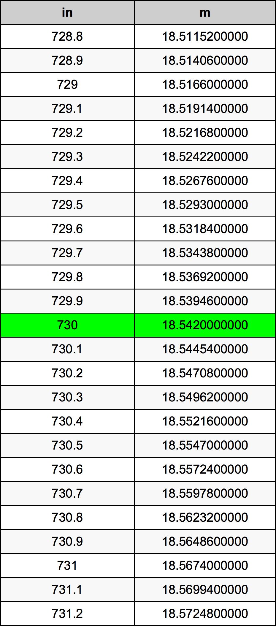 730 Inch konverteringstabell