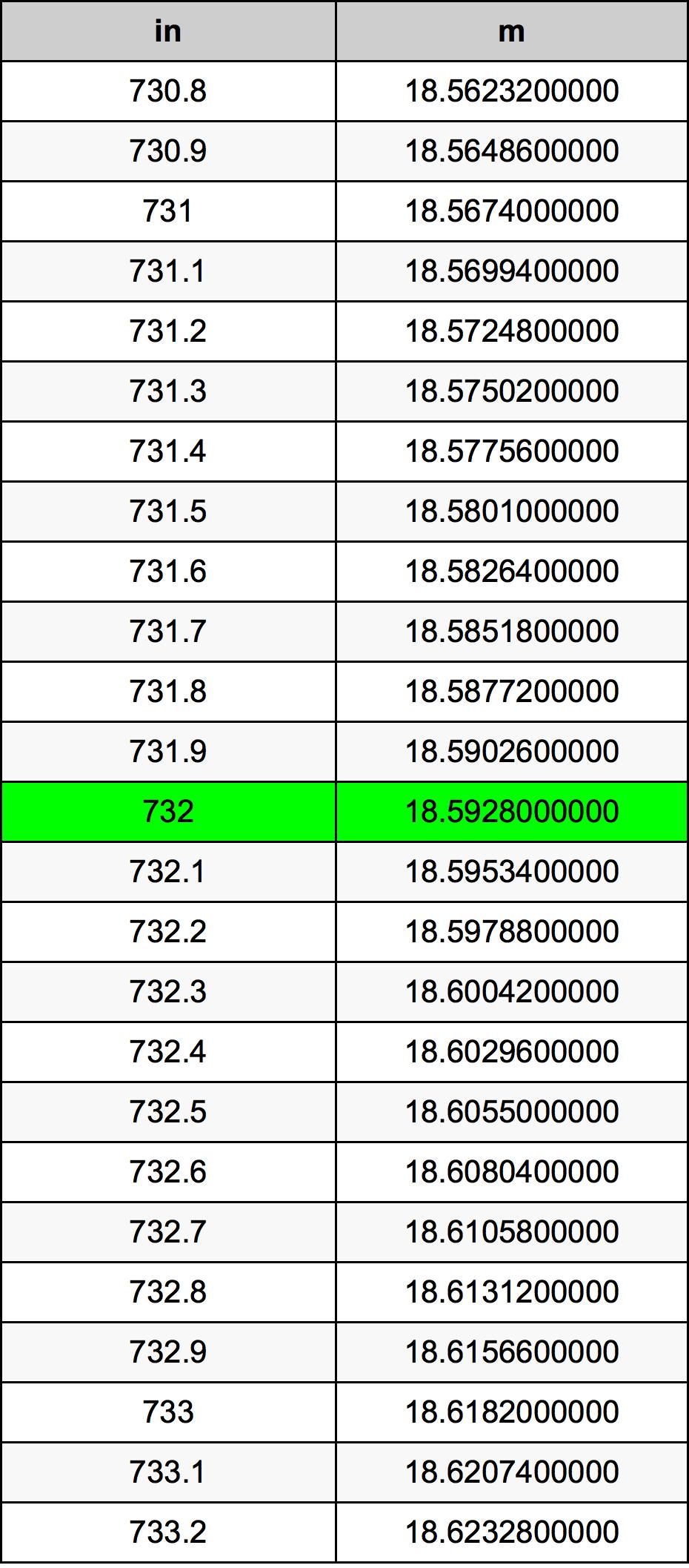 732 Tomme omregningstabel