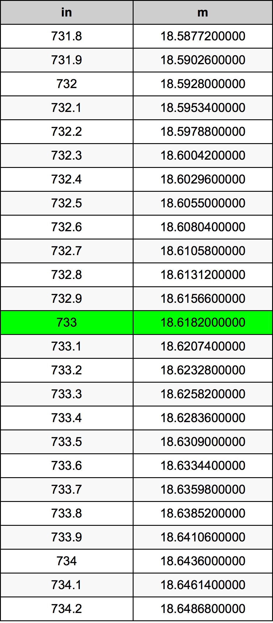 733 Tomme omregningstabel