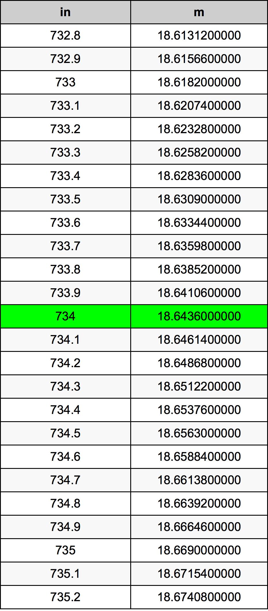 734 Polegada tabela de conversão