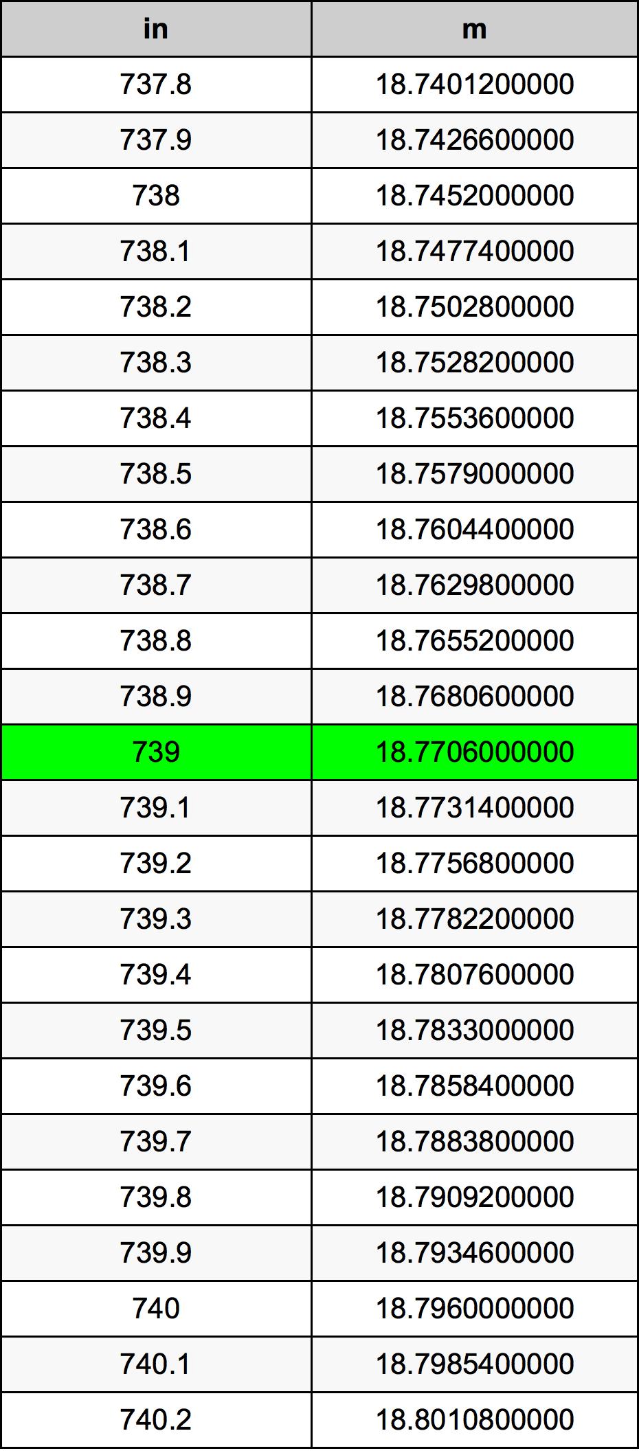739 Inch konverteringstabell