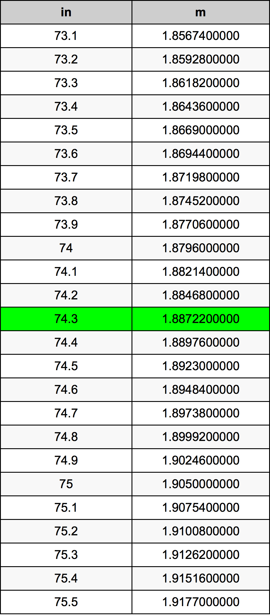 74.3 инч Таблица за преобразуване