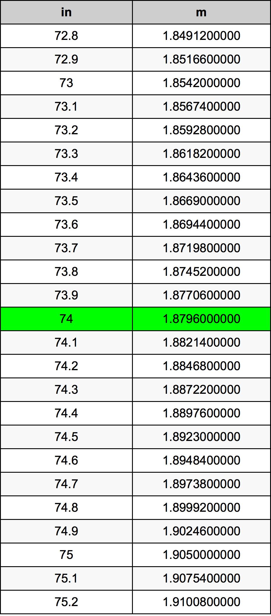 74 дюйм Таблица преобразования