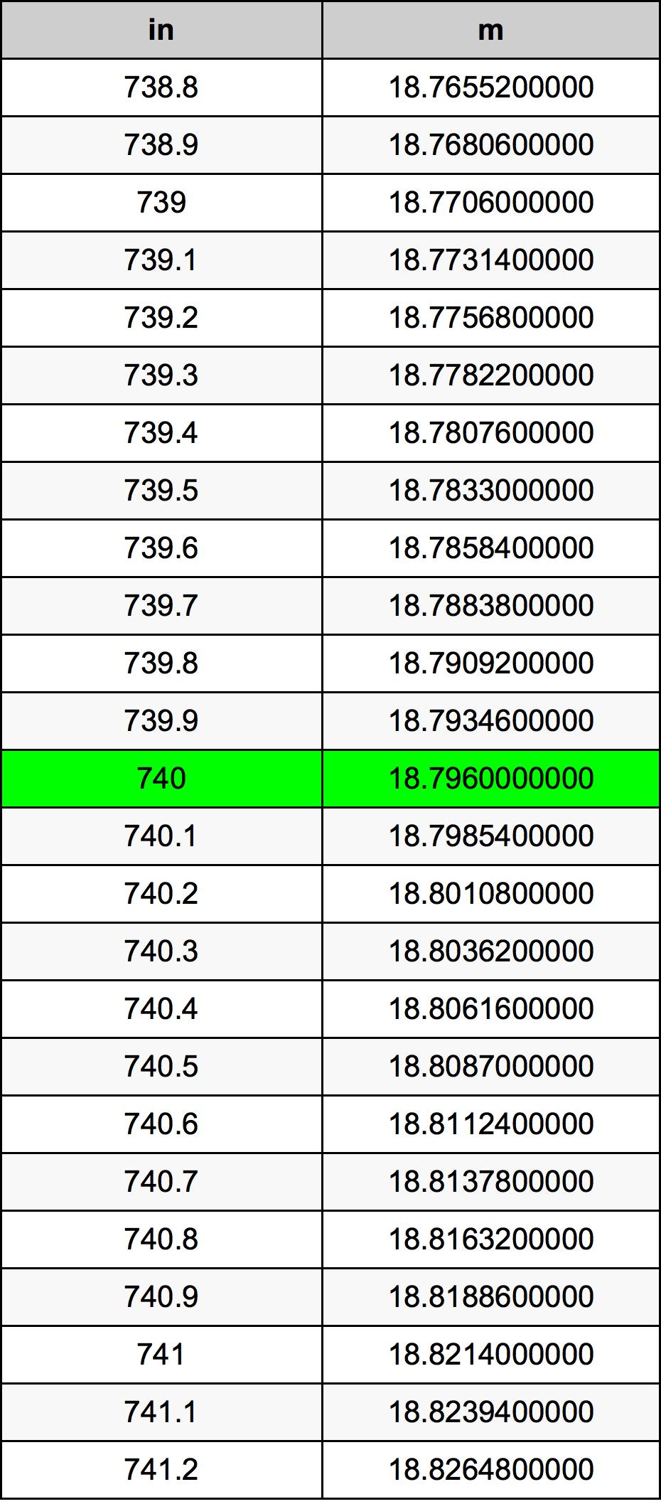 740 Pouce table de conversion
