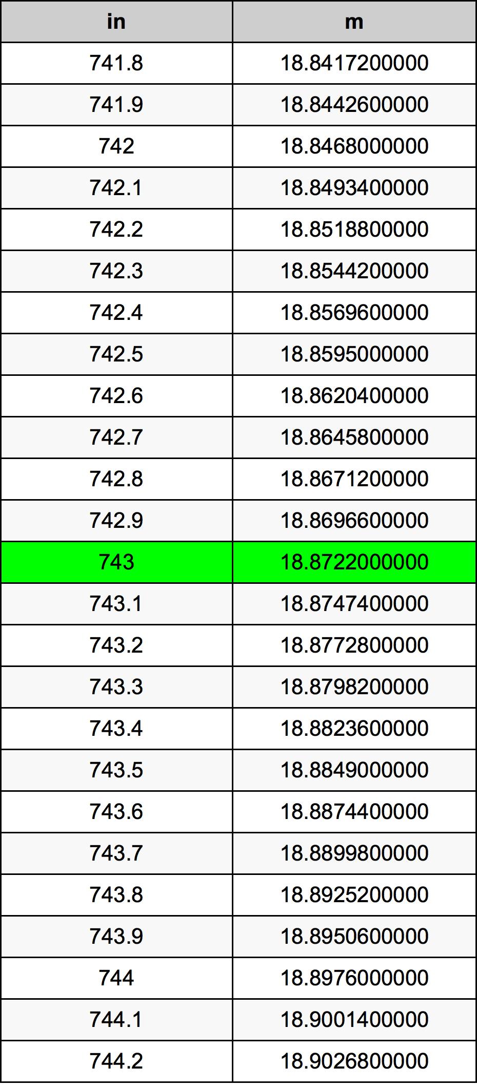 743 Palec pretvorbena tabela
