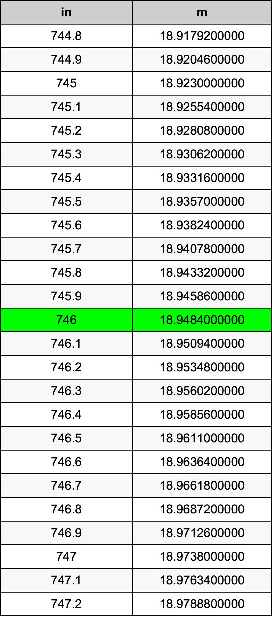 746 инч Таблица за преобразуване