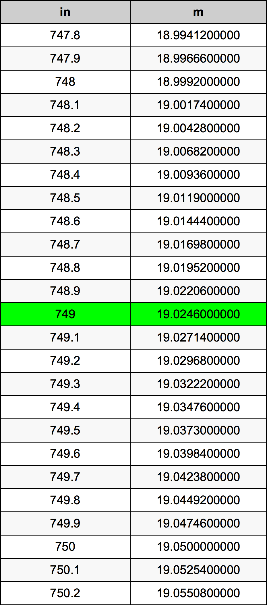 749 Tomme omregningstabel