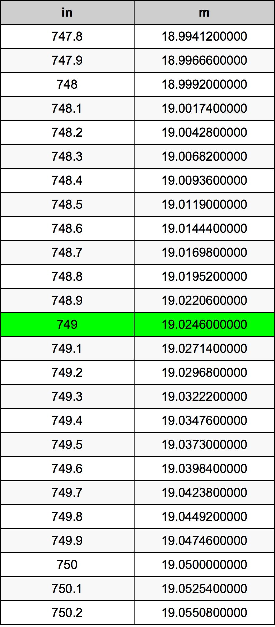 749 дюйм Таблица преобразования