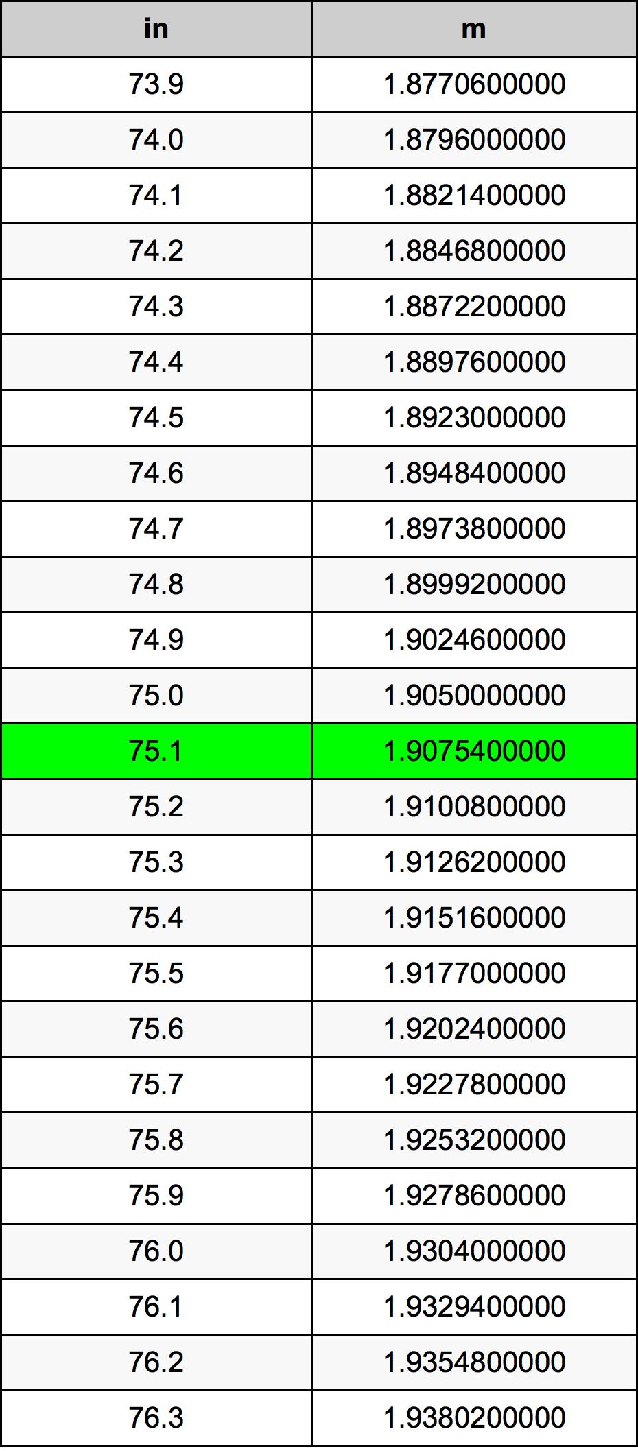 75.1インチ換算表