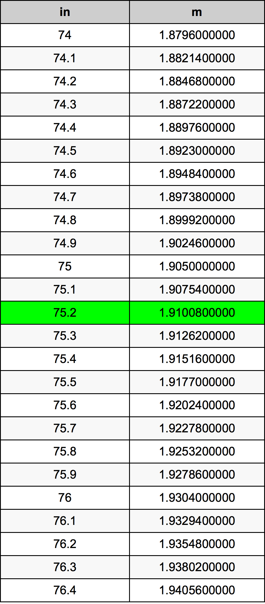 75.2 بوصة جدول تحويل