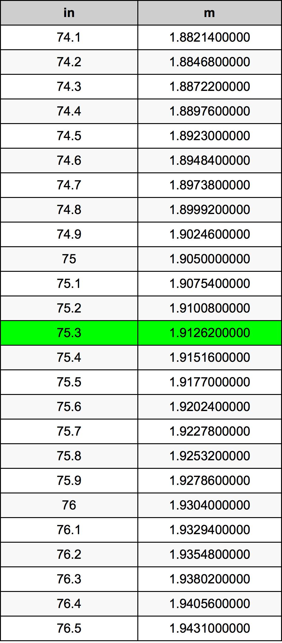 75.3 Inch conversietabel