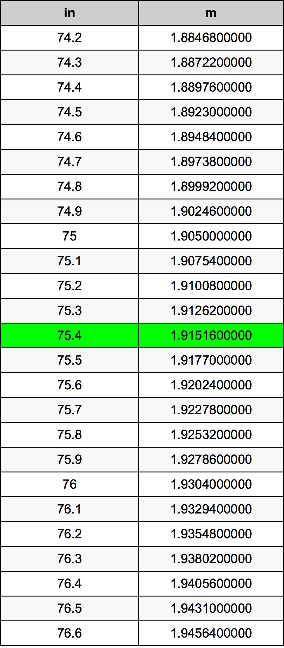 75.4 Cal tabela przeliczeniowa