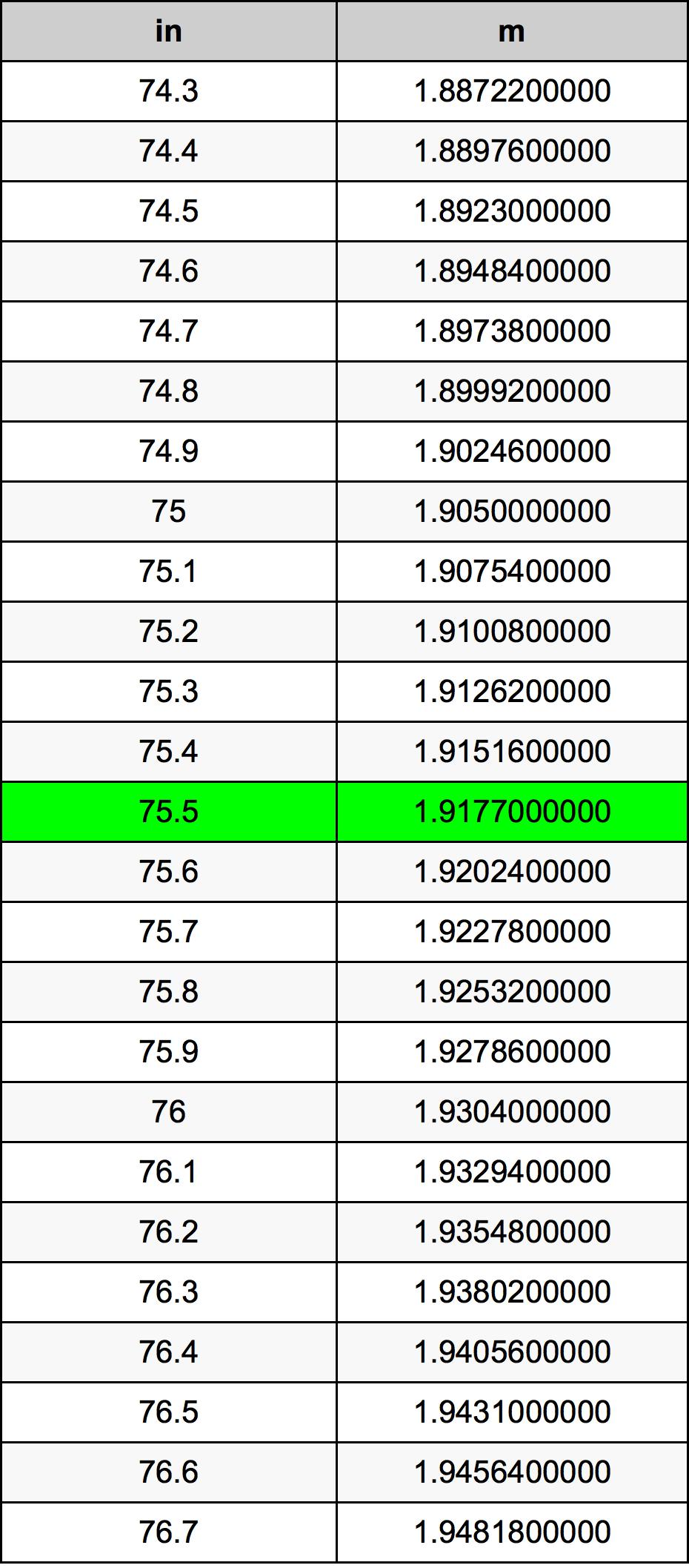 75.5 Pouce table de conversion