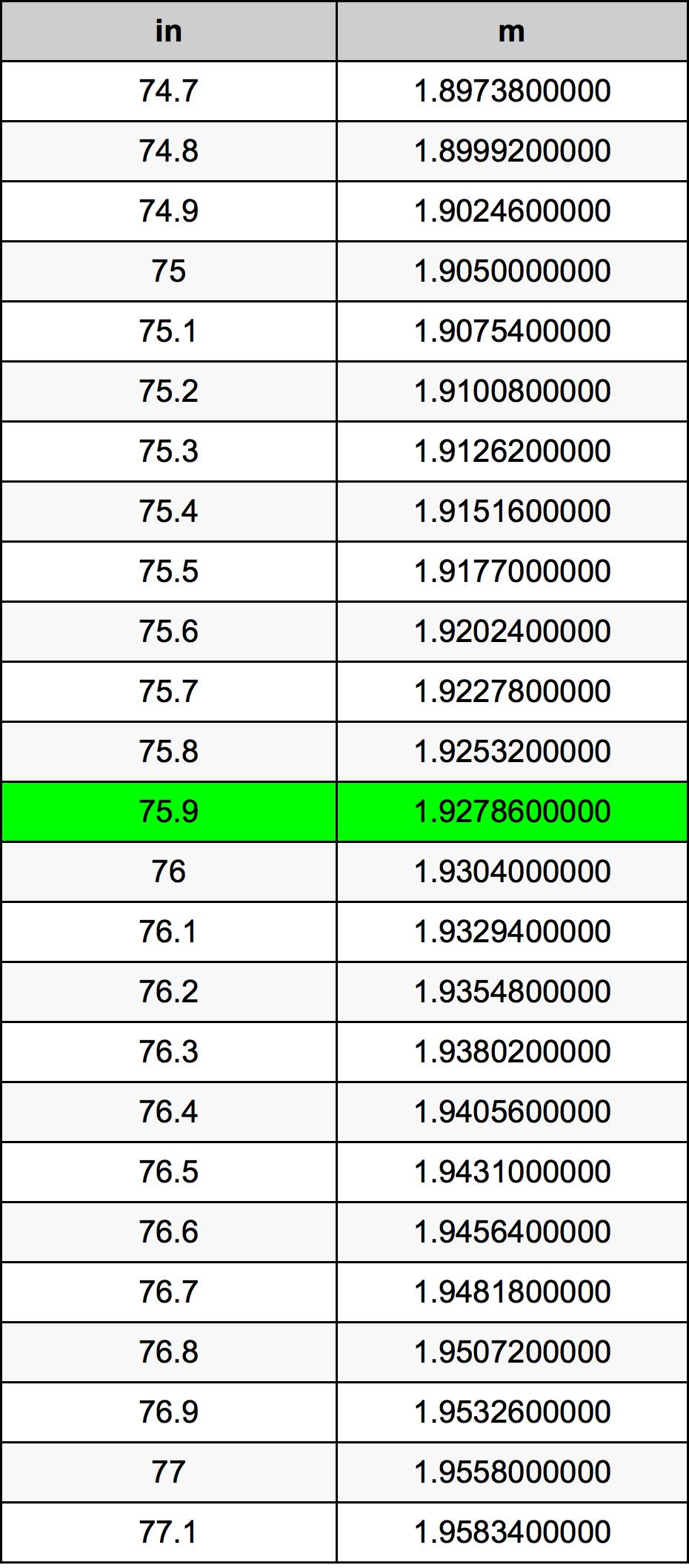 75.9 بوصة جدول تحويل