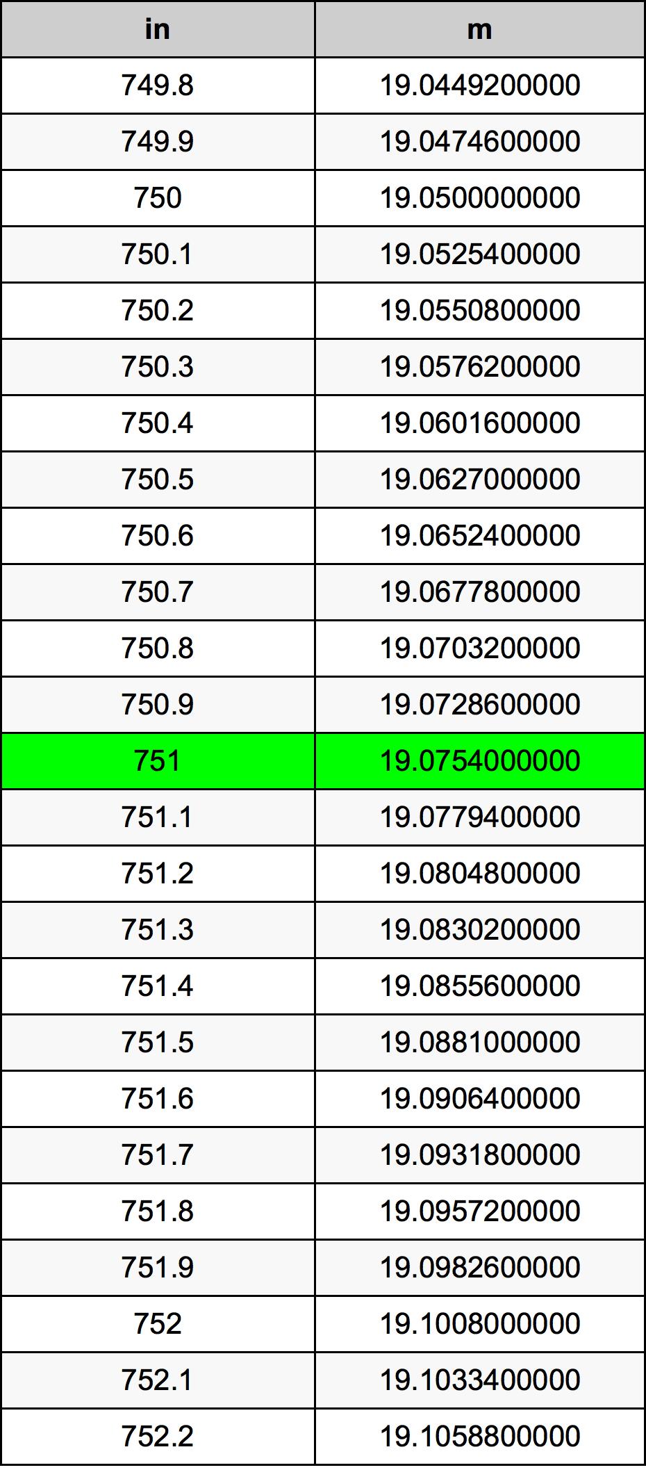 751 Pulzier konverżjoni tabella