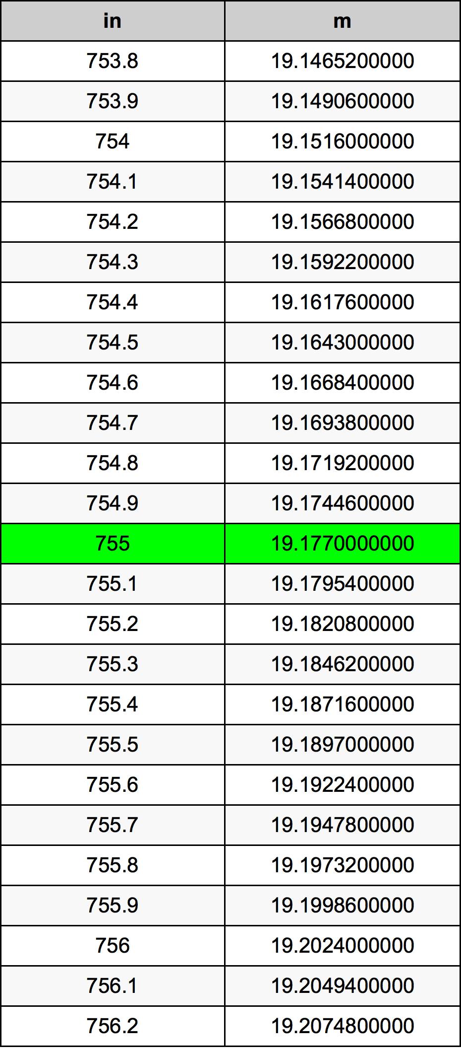755 инч Таблица за преобразуване