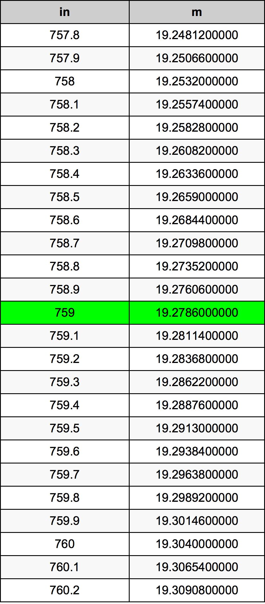 759 Inç Table