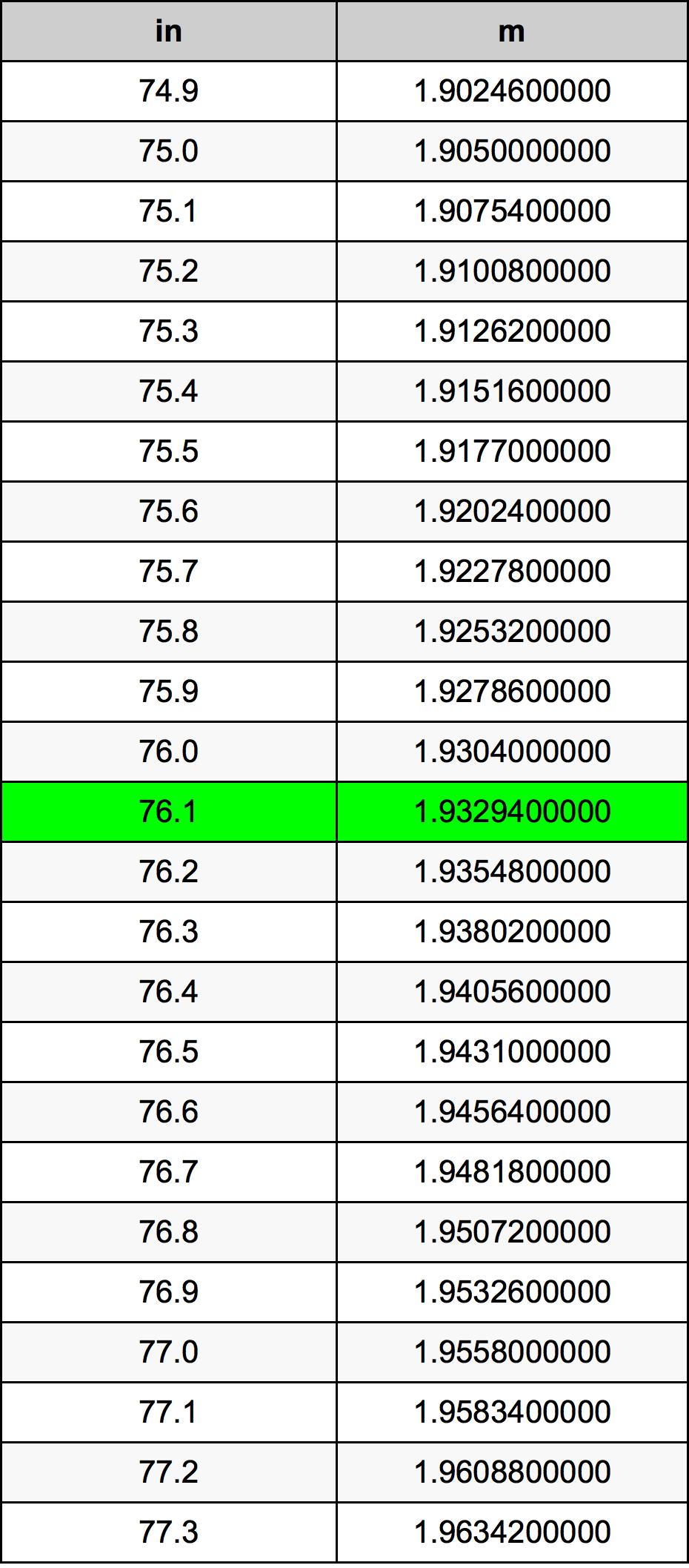 76.1 Pollice tabella di conversione