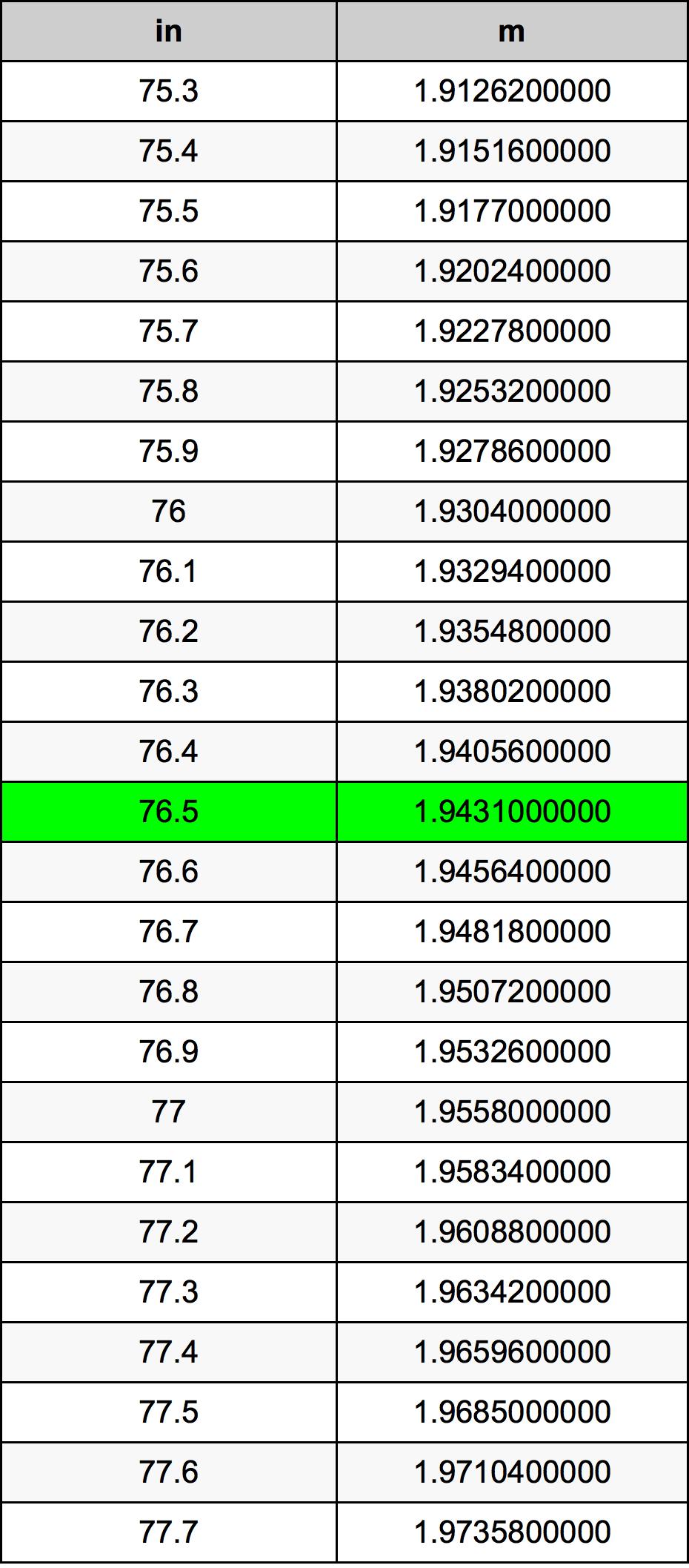 76.5 Inci konversi tabel