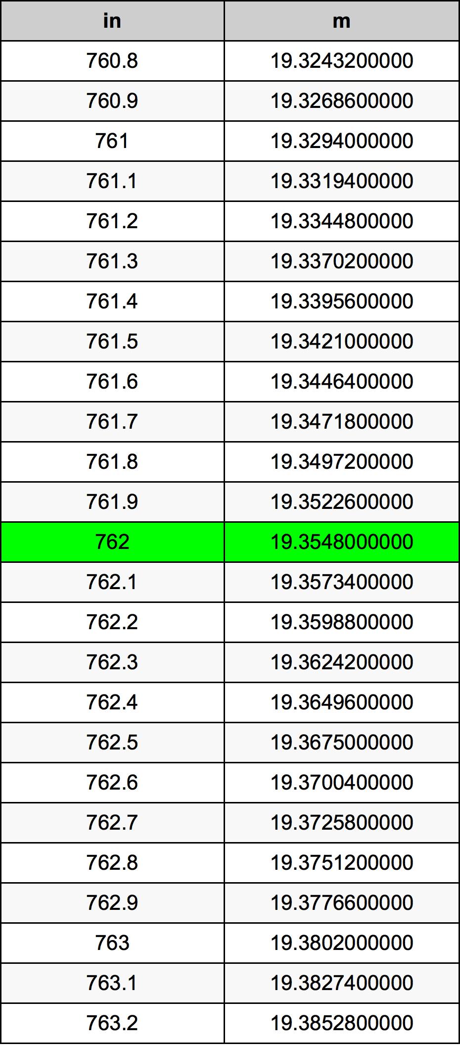 762 Hüvelyk átszámítási táblázat