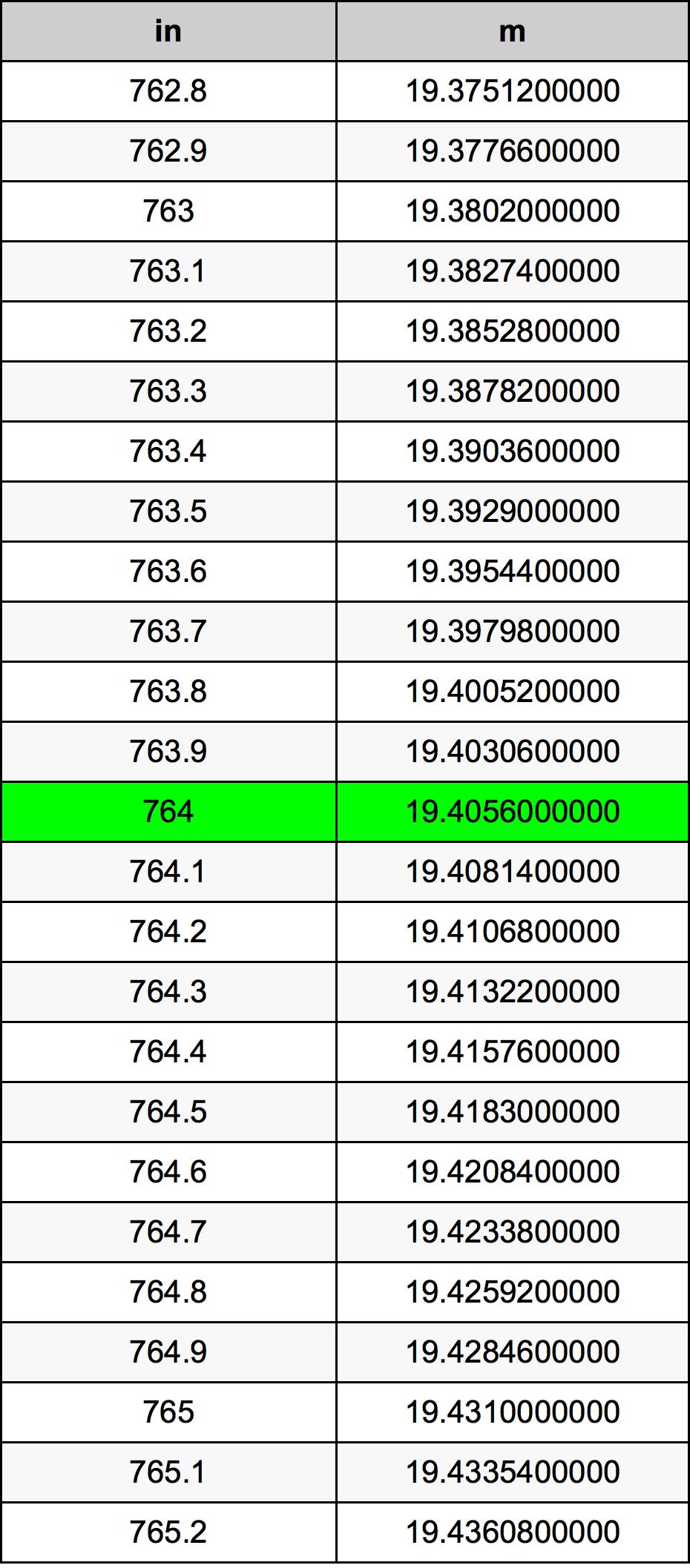 764 Palec pretvorbena tabela