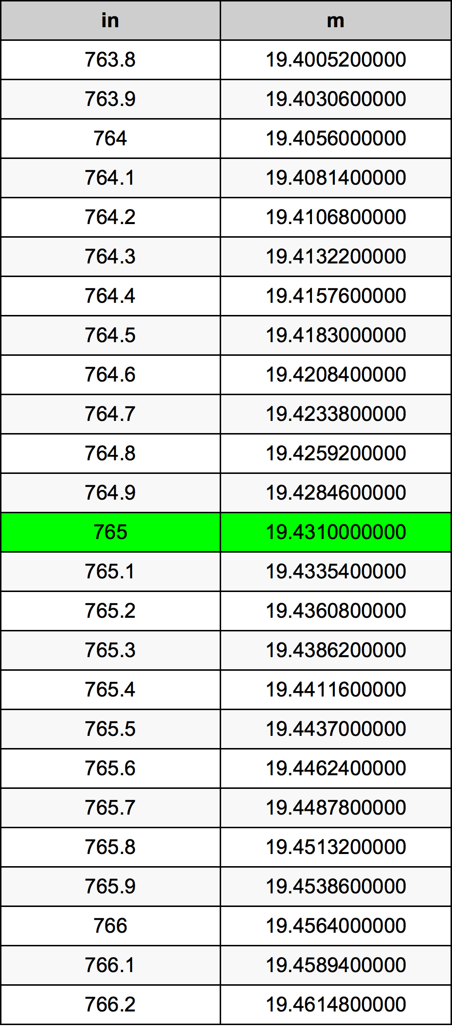 765 Inch conversietabel