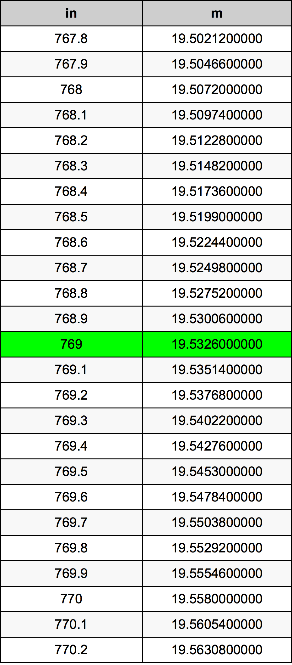 769 Tomme omregningstabel