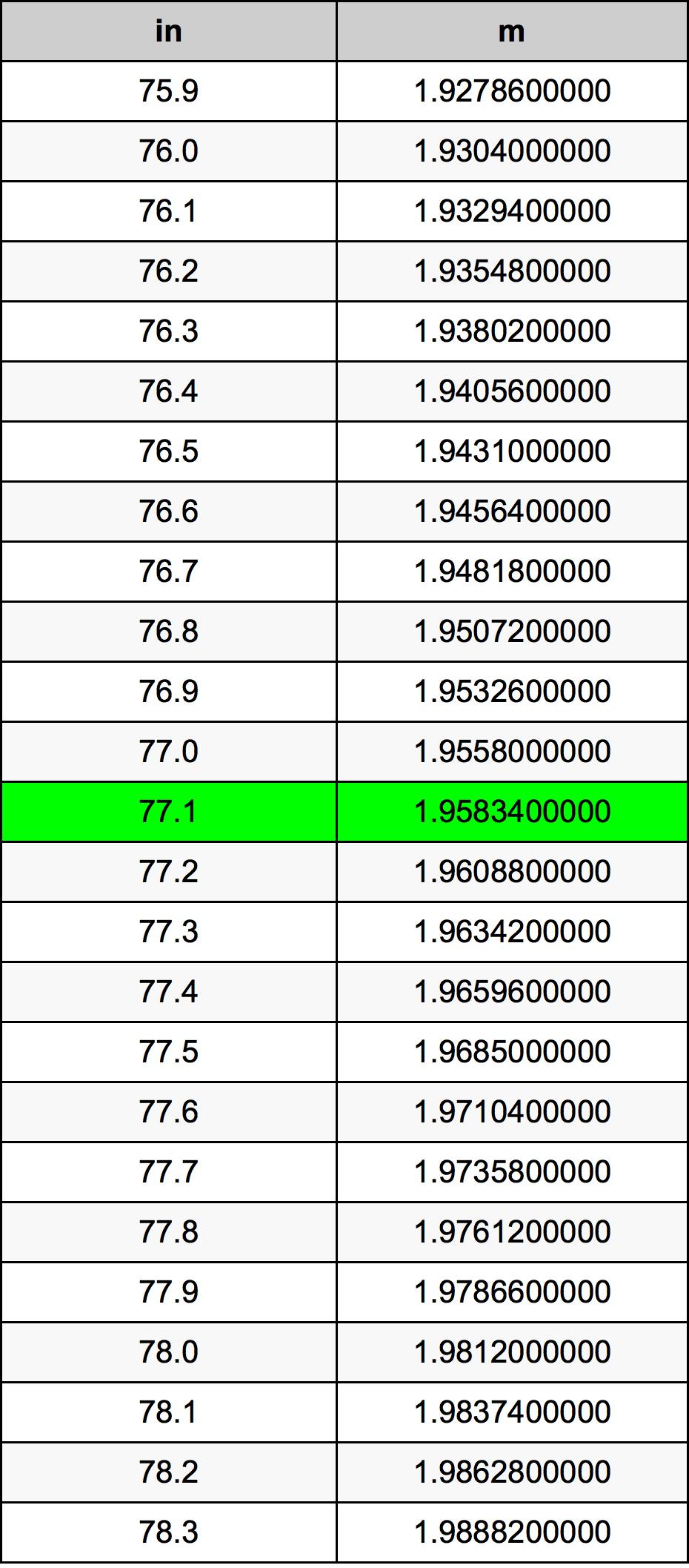 77.1 Pouce table de conversion