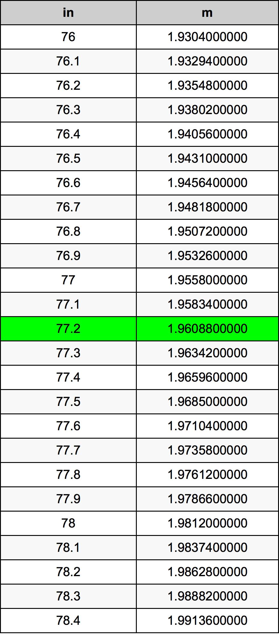 77.2 дюйм Таблиця перетворення