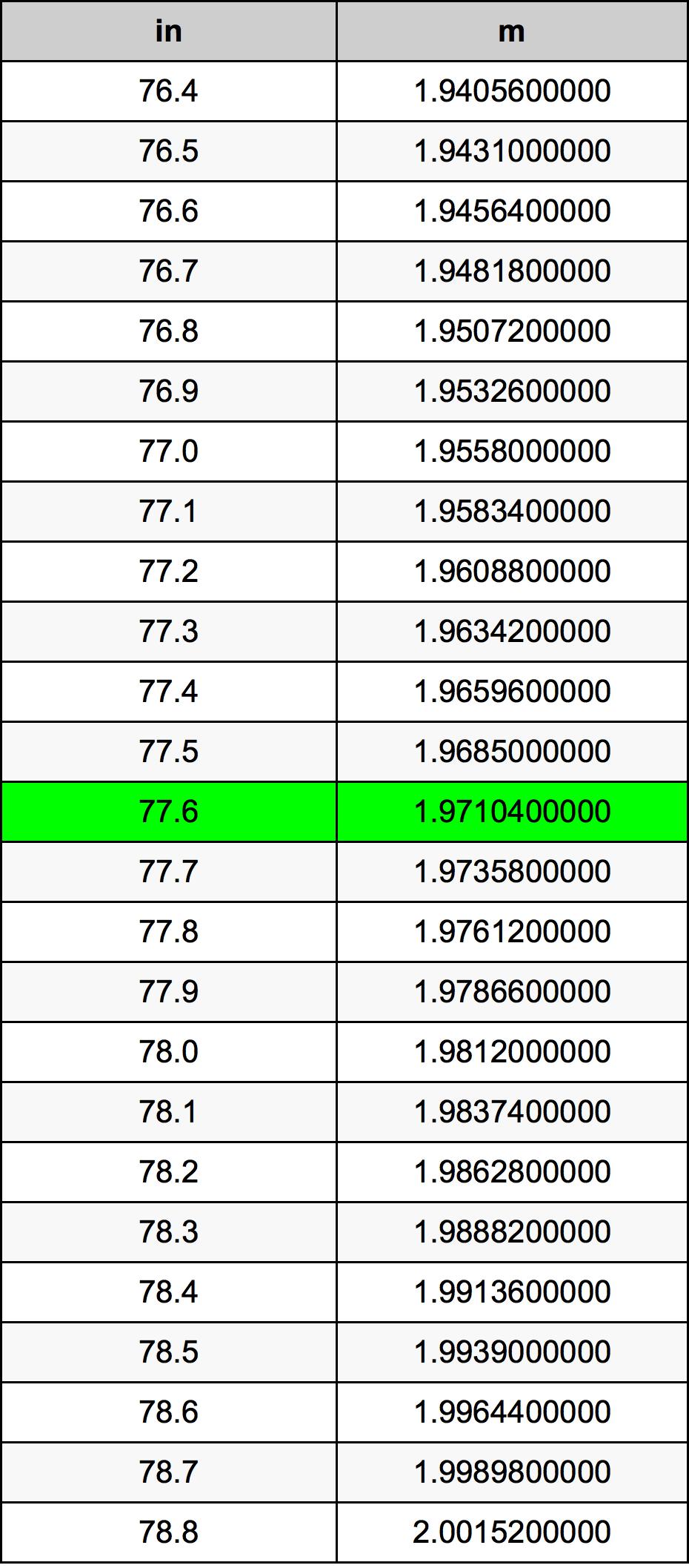 77.6 Inch conversietabel