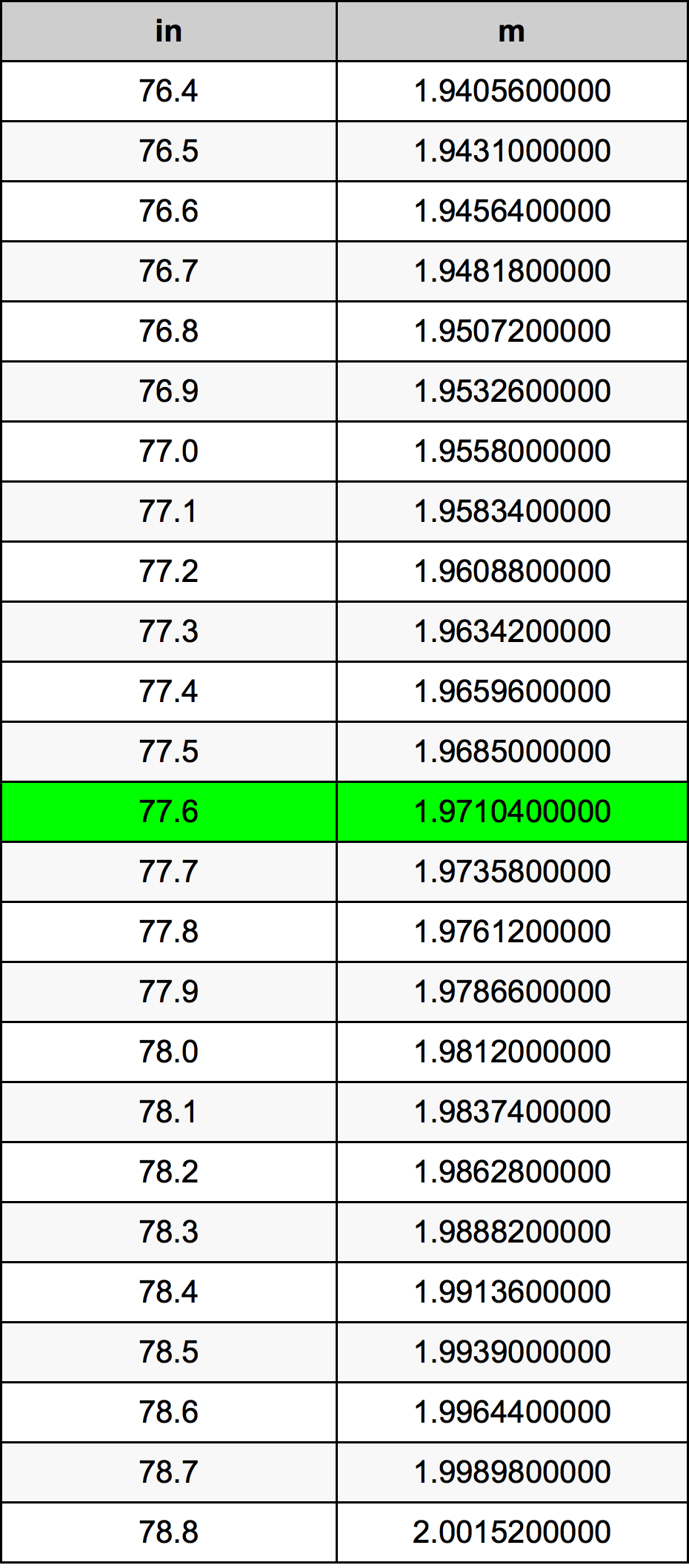 77.6 дюйм Таблица преобразования