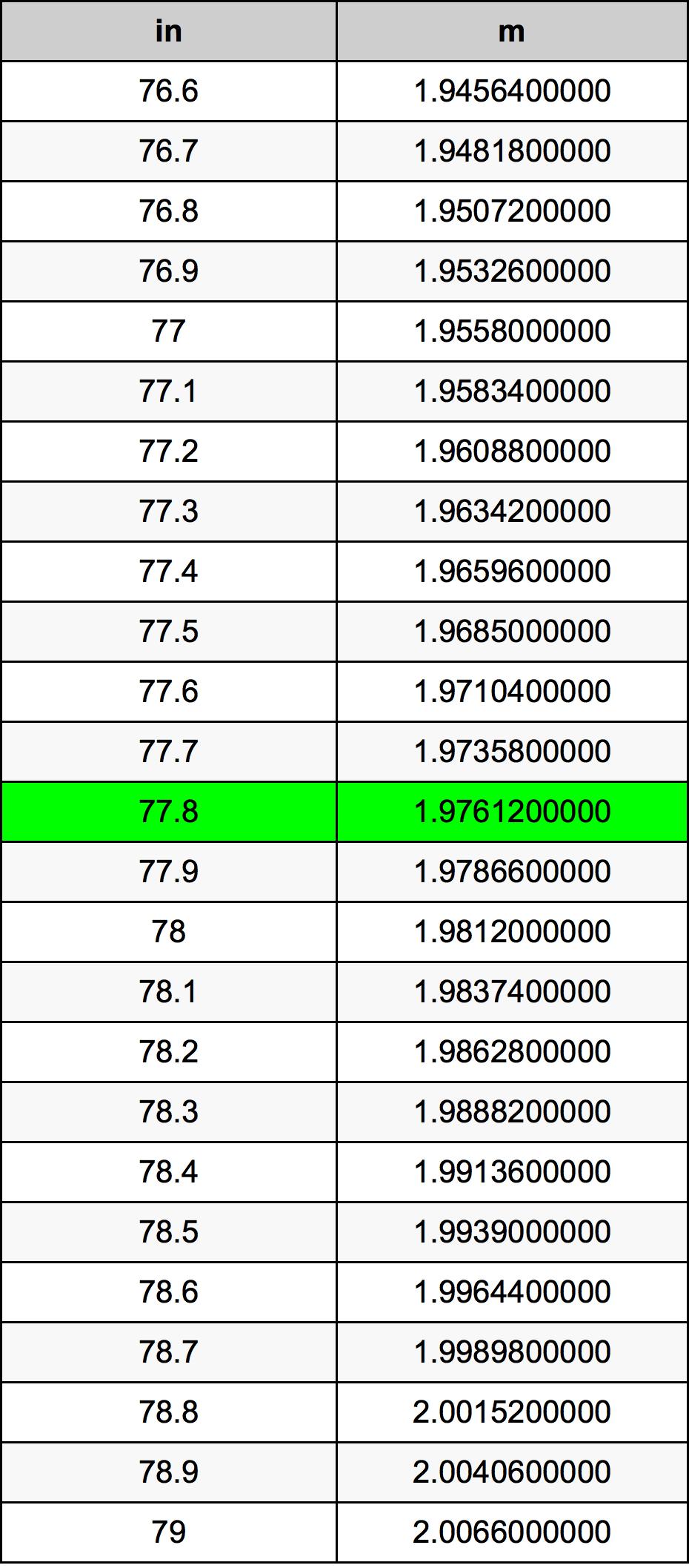 77.8 Palec prevodná tabuľka