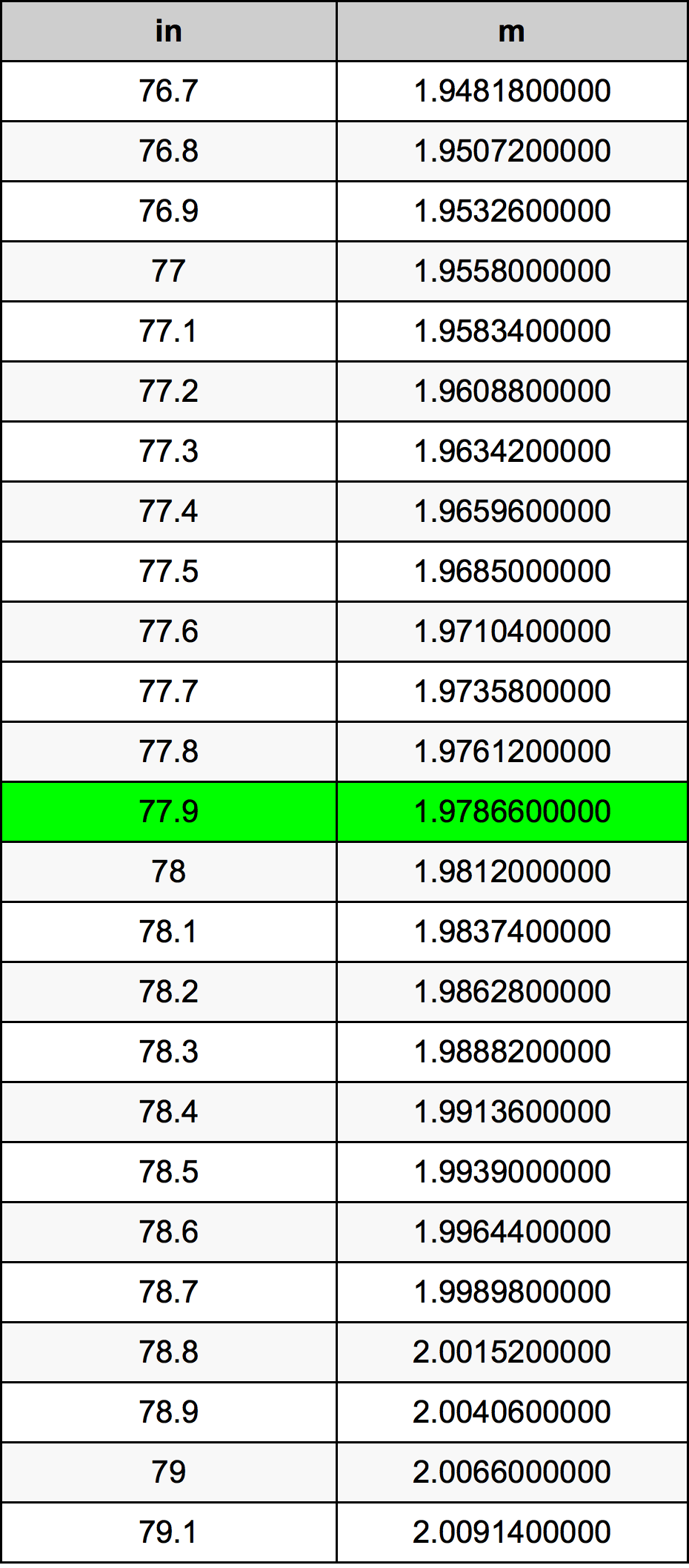 77.9 Inci konversi tabel