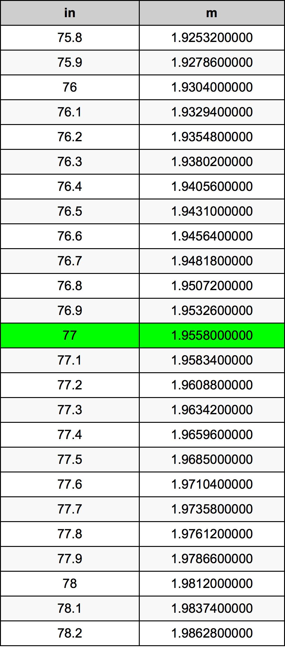 77 дюйм Таблица преобразования