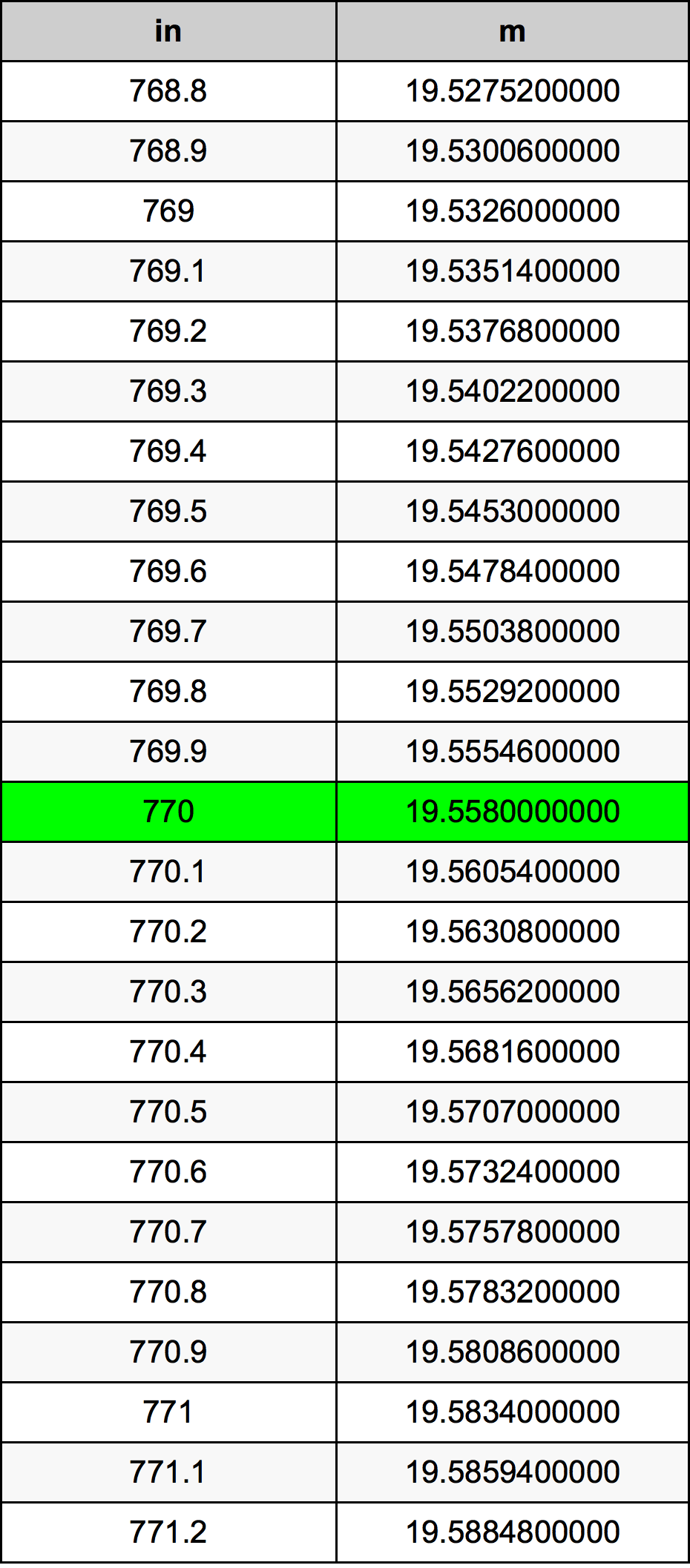 770 Cal tabela przeliczeniowa