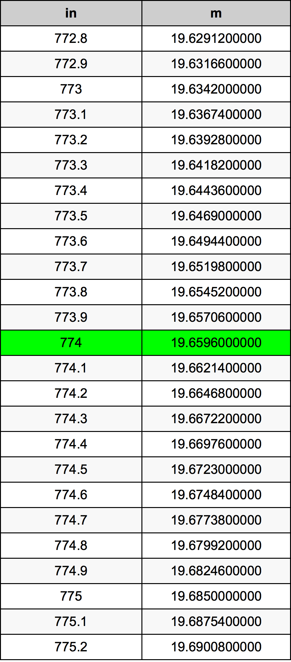 774 Inç Table