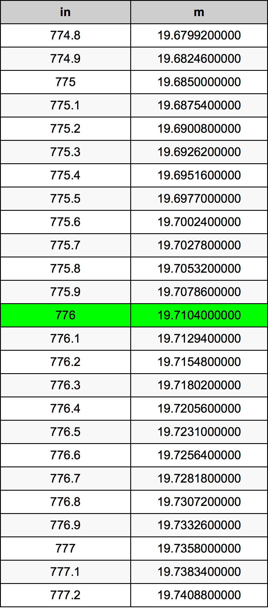 776 Pouce table de conversion