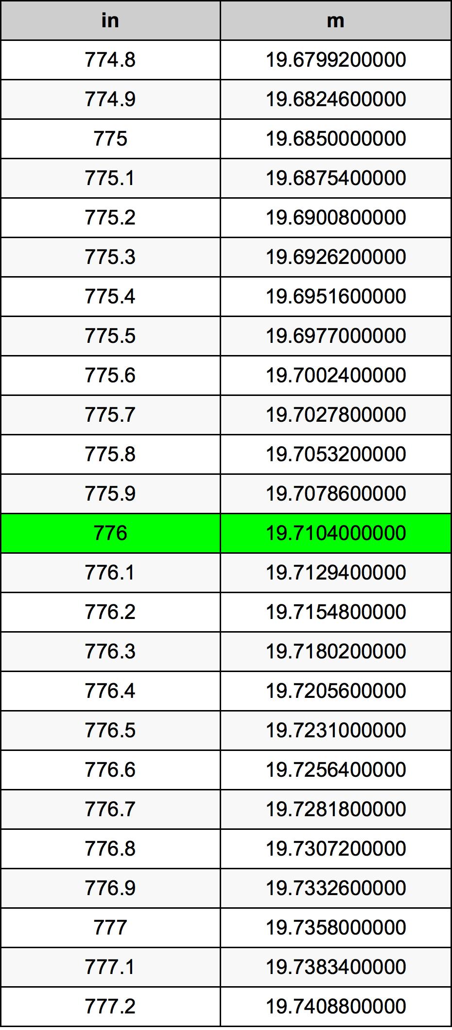 776 Inci konversi tabel