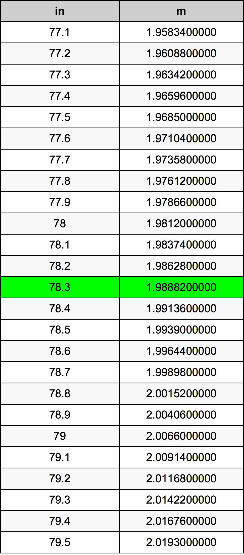78.3 Inch konverteringstabell