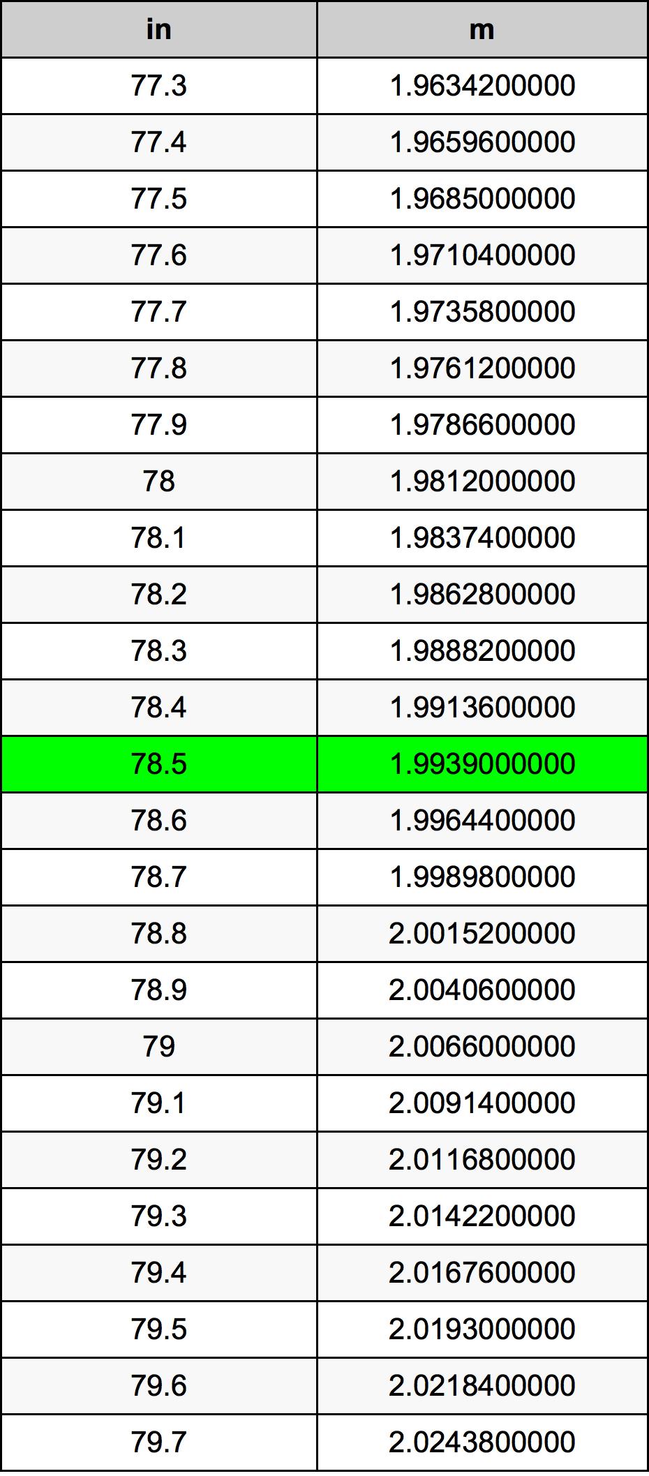 78.5 Cal tabela przeliczeniowa