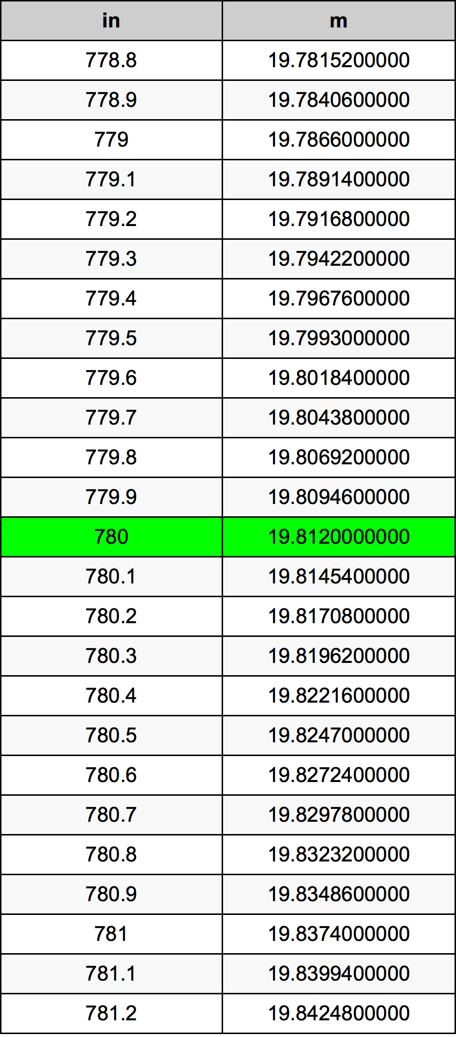 780 Inç Table