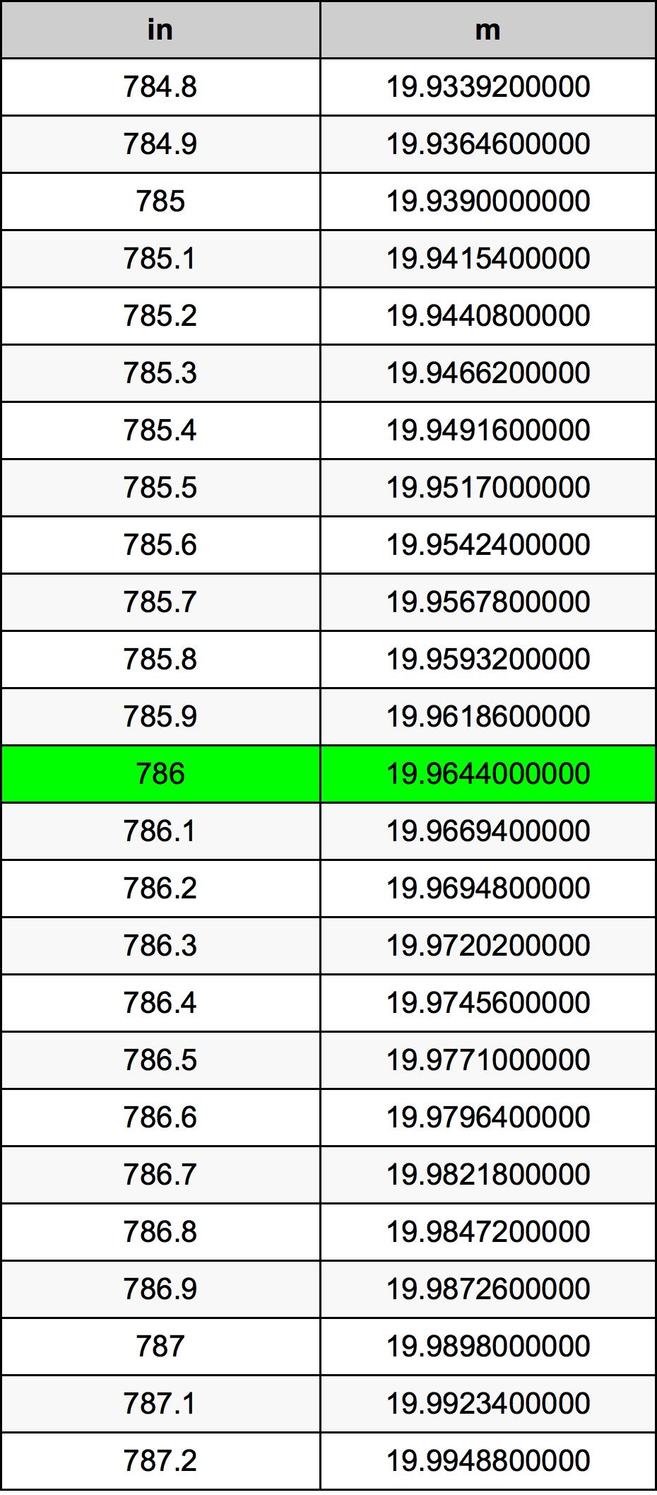 786 Tomme omregningstabel