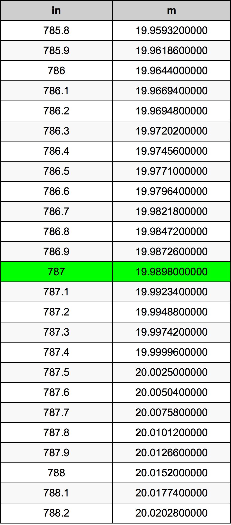 787 Zoll Umrechnungstabelle