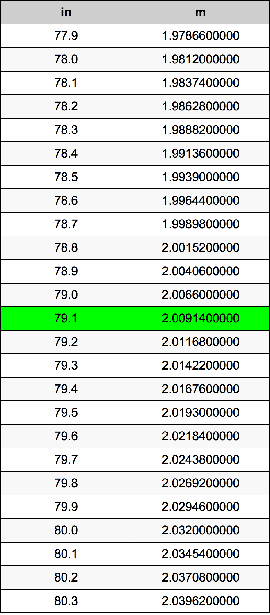 79.1 Pouce table de conversion